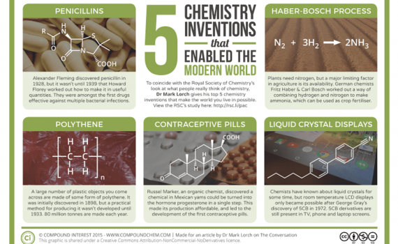 Five chemistry inventions that enabled the modern world